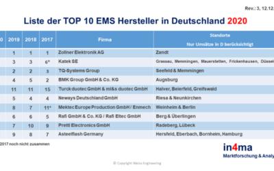 Der EMS Markt ist in Bewegung